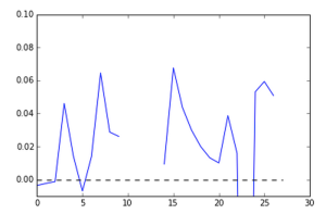 Model R2 In Test Data Over Time